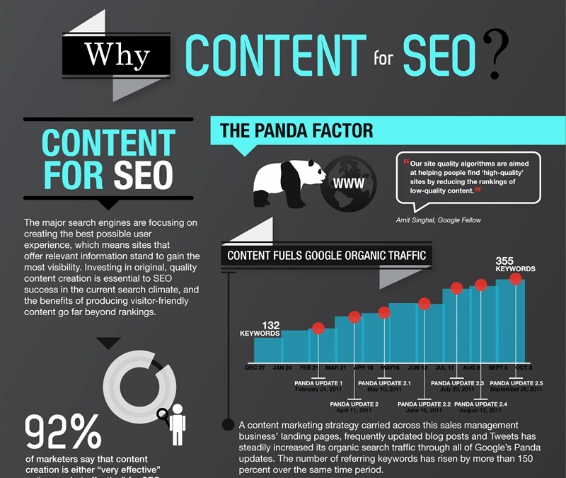 Content for SEO–Infographic